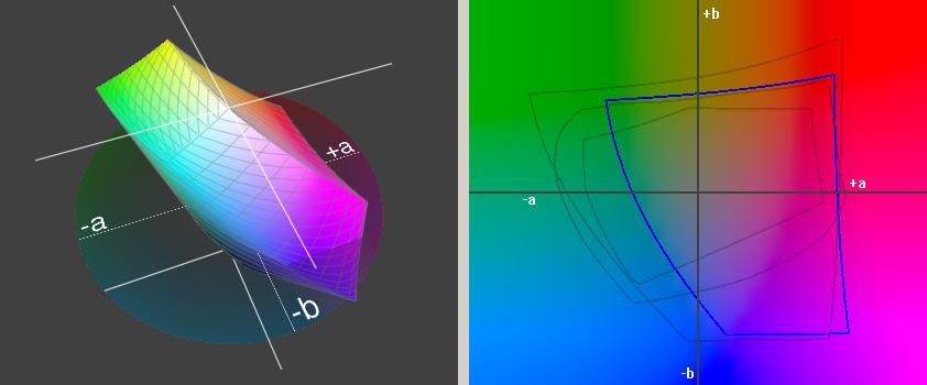 Gamut, 3D-Darstellung